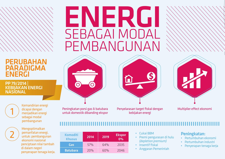 energi-sebagai-modal-pembangunan
