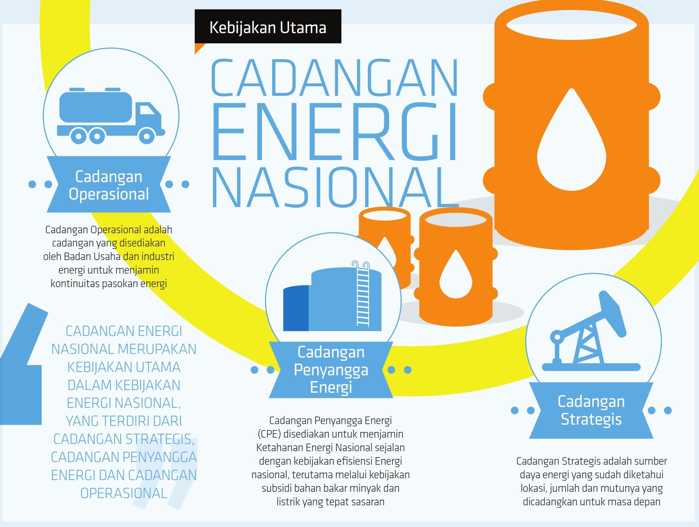 cadangan-energi-nasional