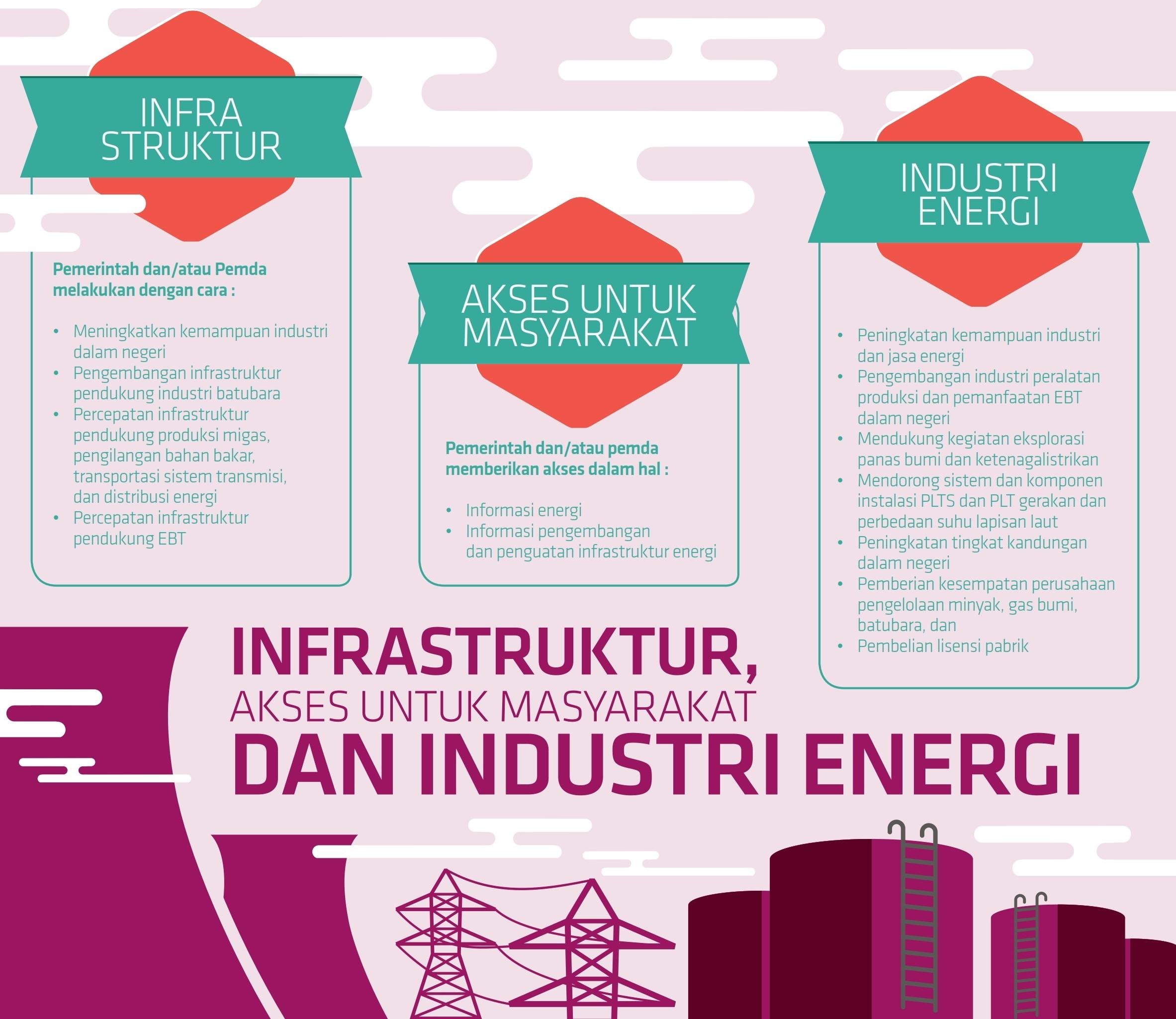 infrastruktur-akses-untuk-masyarakat-dan-industri-energi
