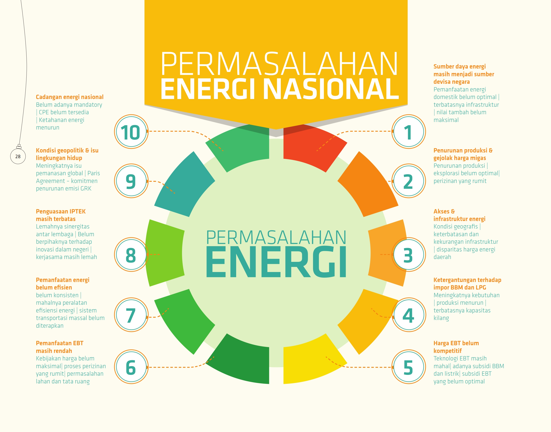 permasalahan-energi-nasional