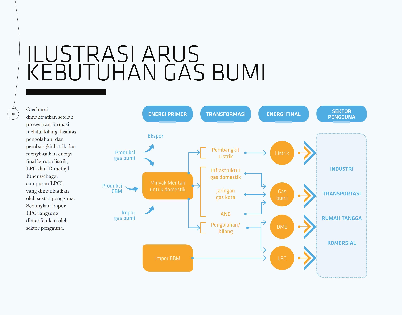 ilustrasi-arus-kebutuhan-gas-bumi
