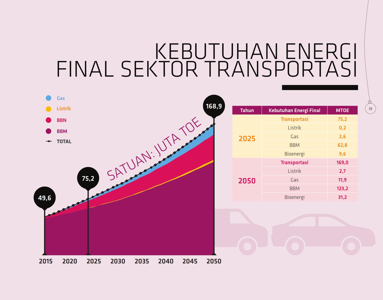kebutuhan-energi-final-sektor-transportasi