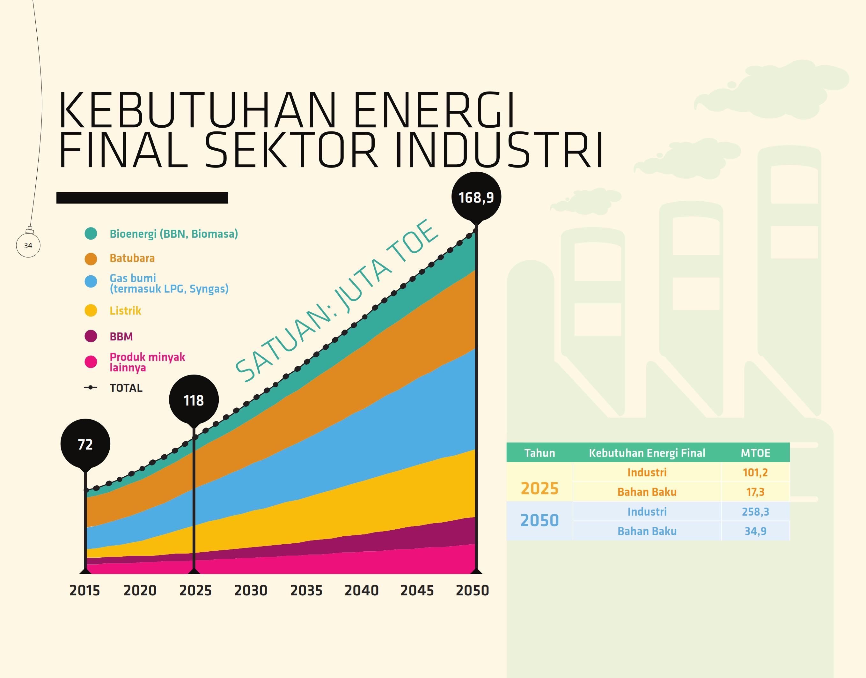 kebutuhan-energi-final-sektor-industri