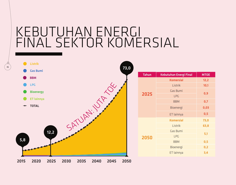kebutuhan-energi-final-sektor-komersial