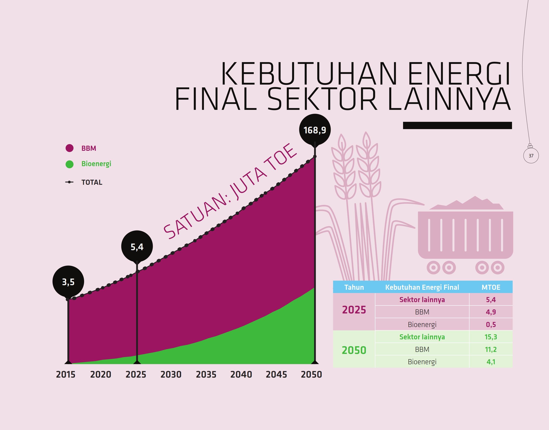 kebutuhan-energi-final-sektor-lainnya
