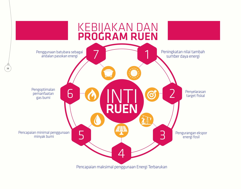 kebijakan-dan-program-ruen