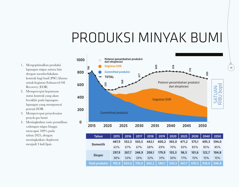 produksi-minyak-bumi