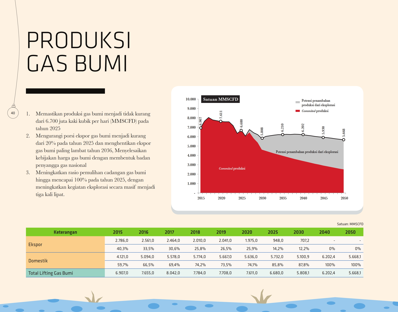 produksi-gas-bumi
