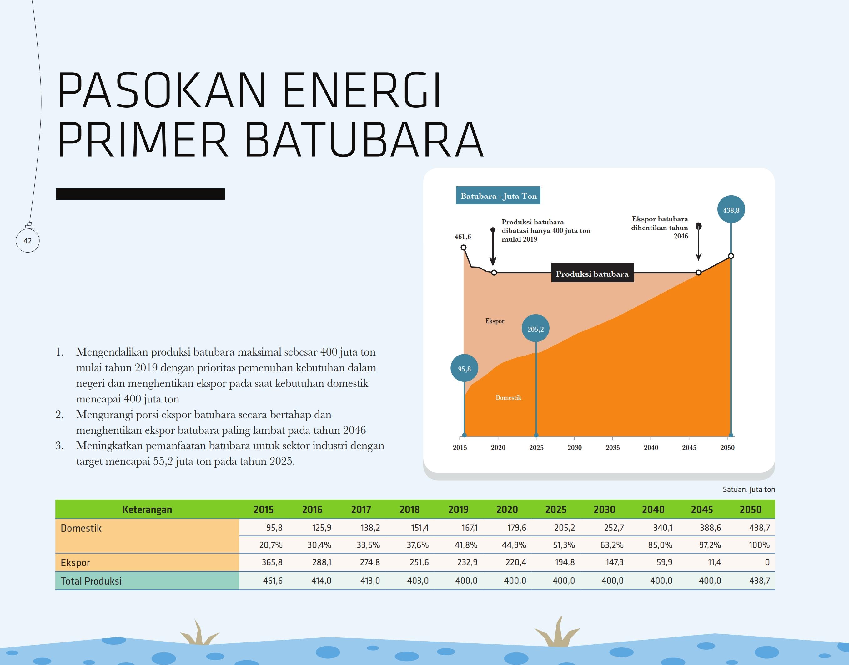 pasokan-energi-primer-batubara
