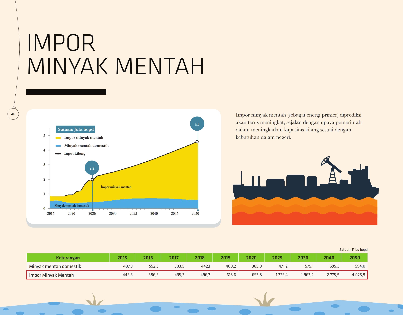 impor-minyak-mentah