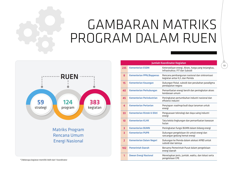gambaran-matriks-program-dalam-ruen