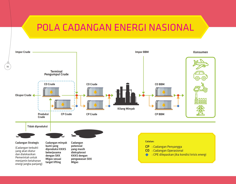 pola-cadangan-energi-nasional